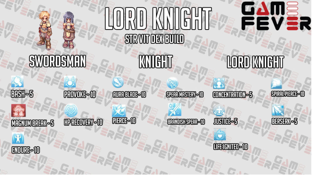 Build Skill Untuk Job Swordsman Swordsman Knight Lord Knight