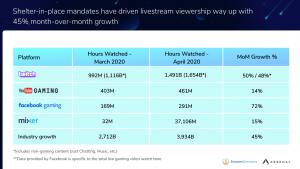 Mixer Tidak Mengalami Peningkatan Seperti Platform Livestream Lainnya